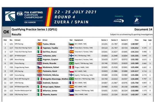 Qualifying Europeo Zuera - P2 para DPK en OK con Nikola Tsolov, Top 10 de Bruno del Pino. P33 para Eric Gené en OK-Junior